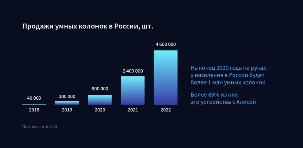 Продажи умных колонок в России
